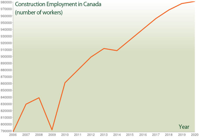 Construction Employment in Canada
