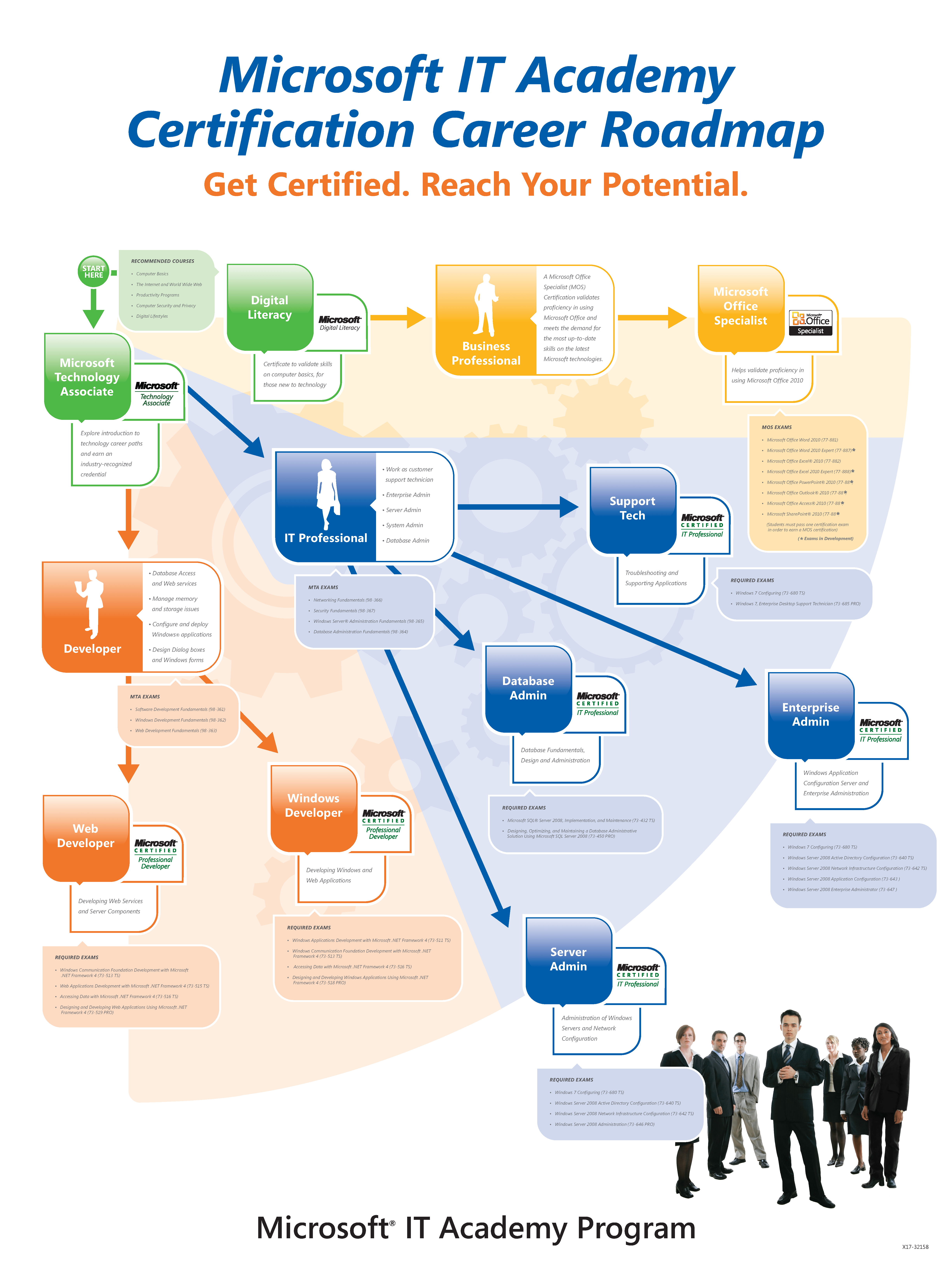 Microsoft It Academy Certification Career Roadmap Brighton