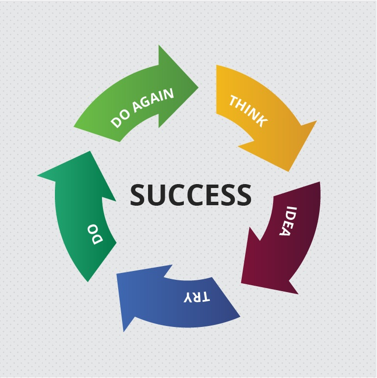 Success is achieved through smart goal planned and a lot of hard work