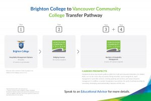Transfer pathway illustration between Brighton College and Vancouver Community College (VCC).